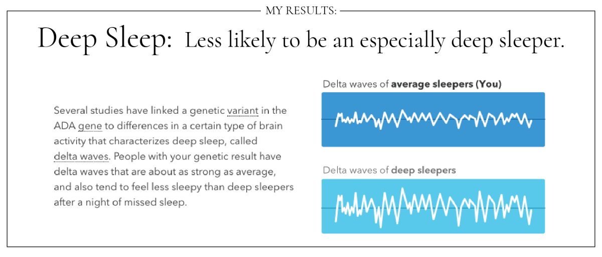 23 and Me Text Slides and Graphs_Deep Sleep