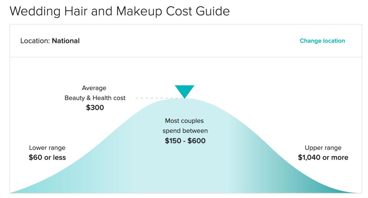 National costs via Weddingwire